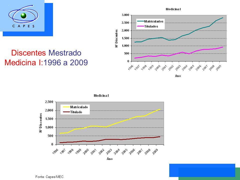Discentes Mestrado Medicina I:1996 a 2009 Fonte: Capes/MEC.