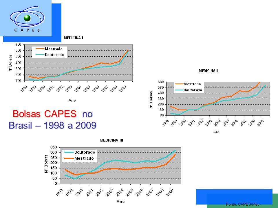 Bolsas CAPES no Brasil – 1998 a 2009 Fonte: CAPES/Mec.