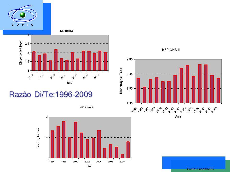 Razão Di/Te:1996-2009 Fonte: Capes/MEC.
