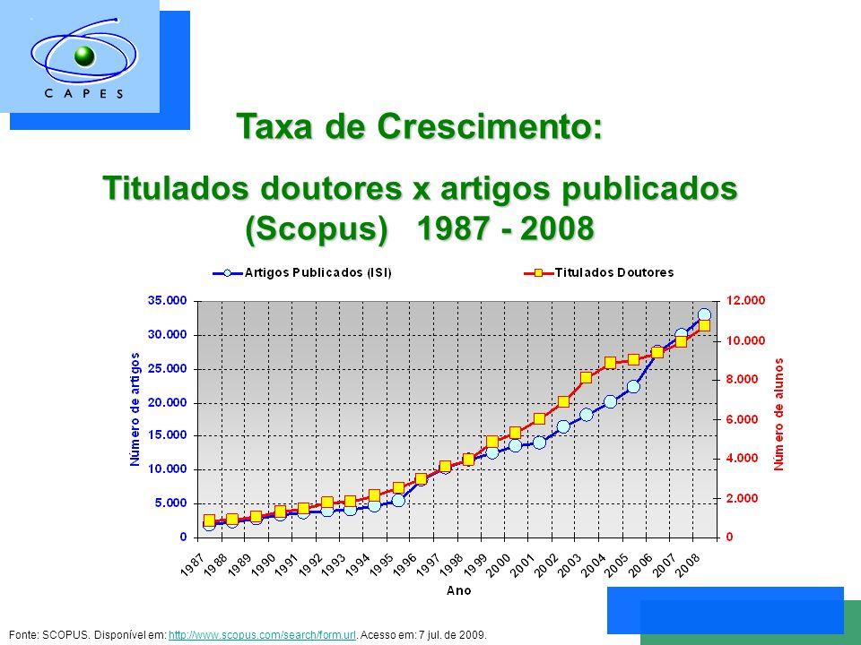 Taxa de Crescimento: Titulados doutores x artigos publicados (Scopus) 1987 - 2008 Fonte: SCOPUS.