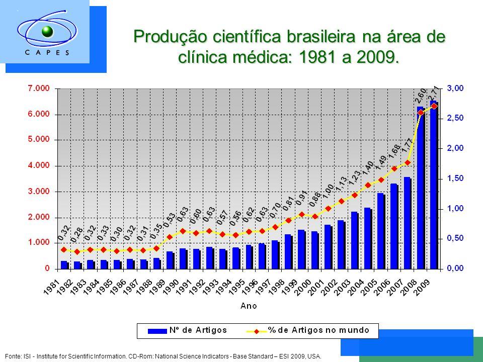 Produção científica brasileira na área de clínica médica: 1981 a 2009.