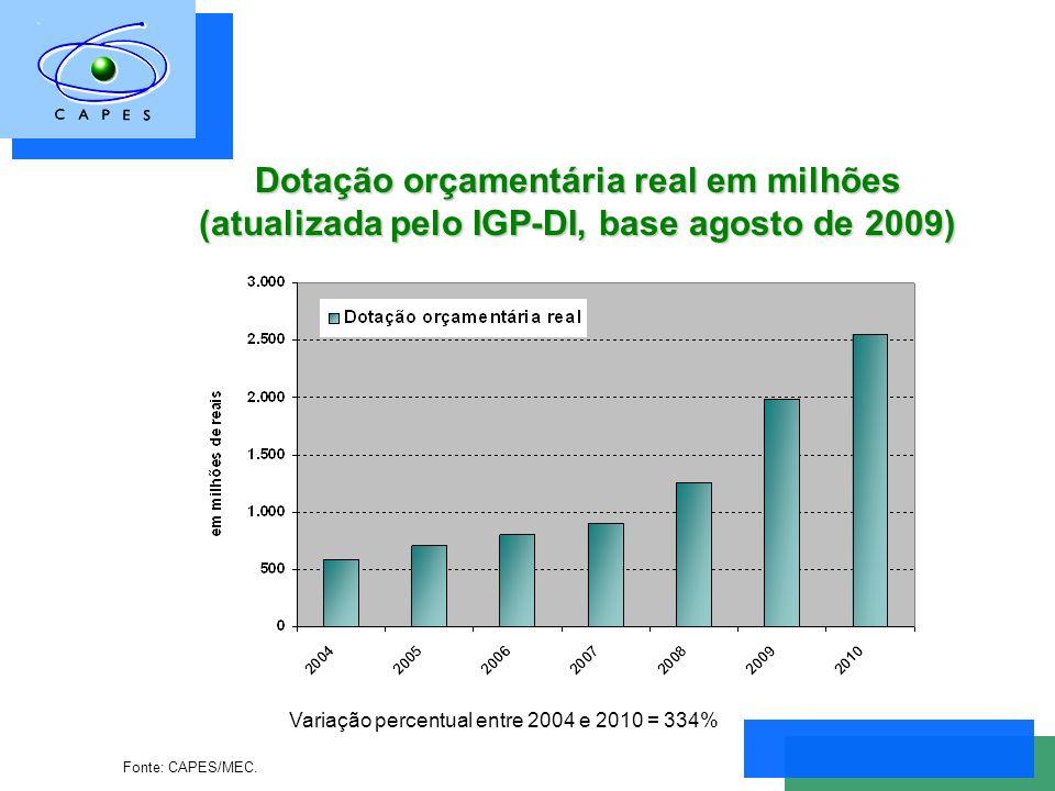 Dotação orçamentária real em milhões (atualizada pelo IGP-DI, base agosto de 2009) Variação percentual entre 2004 e 2010 = 334% Fonte: CAPES/MEC.