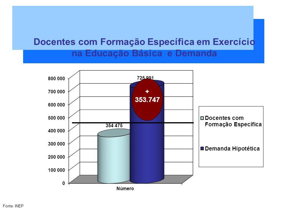 + 353.747 Docentes com Formação Específica em Exercício na Educação Básica e Demanda Fonte: INEP