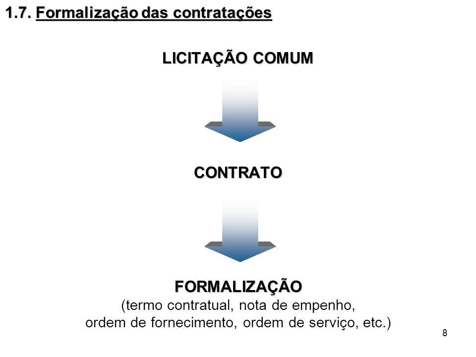 8 1.7. Formalização das contratações LICITAÇÃO COMUM CONTRATOFORMALIZAÇÃO (termo contratual, nota de empenho, ordem de fornecimento, ordem de serviço,