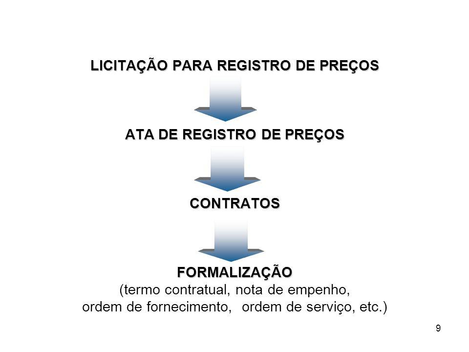 9 LICITAÇÃO PARA REGISTRO DE PREÇOS ATA DE REGISTRO DE PREÇOS CONTRATOSFORMALIZAÇÃO (termo contratual, nota de empenho, ordem de fornecimento, ordem d