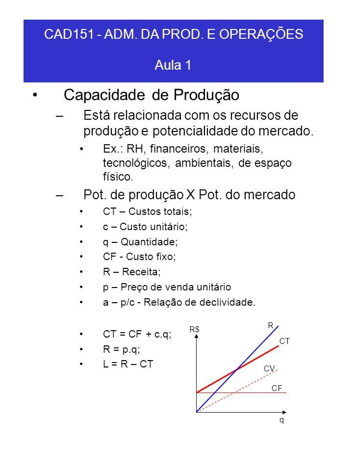 CAD151 - ADM. DA PROD. E OPERAÇÕES Aula 1 Capacidade de Produção –Está relacionada com os recursos de produção e potencialidade do mercado. Ex.: RH, f