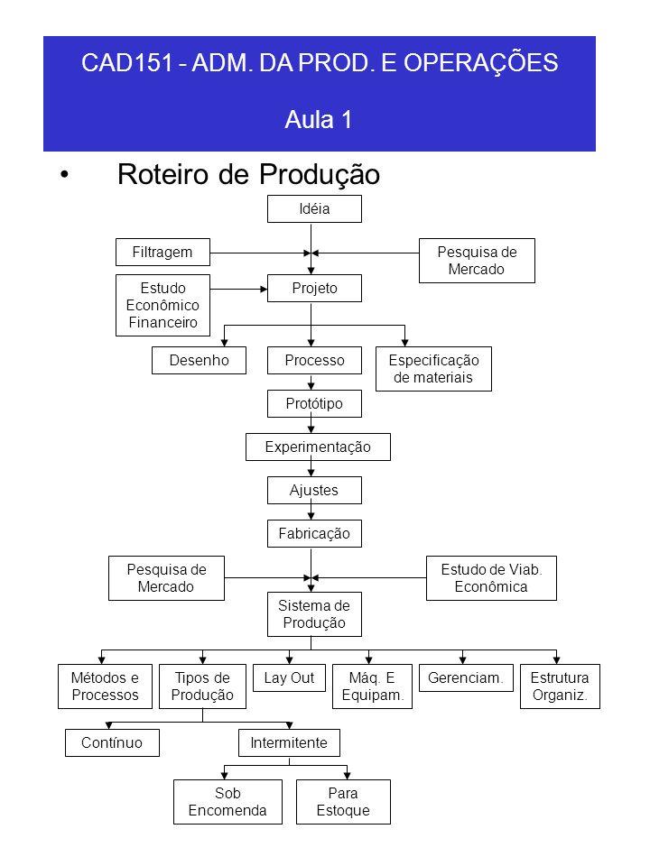 CAD151 - ADM. DA PROD. E OPERAÇÕES Aula 1 Roteiro de Produção Idéia FiltragemPesquisa de Mercado ProjetoEstudo Econômico Financeiro ProcessoDesenhoEsp