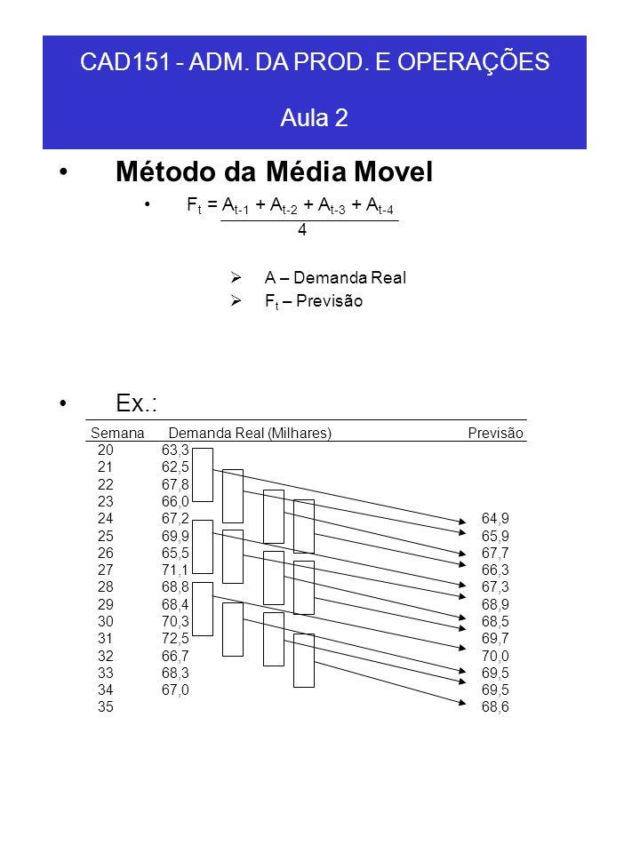 CAD151 - ADM. DA PROD. E OPERAÇÕES Aula 2 Método da Média Movel F t = A t-1 + A t-2 + A t-3 + A t-4 4 A – Demanda Real F t – Previsão Ex.: 2063,3 2162