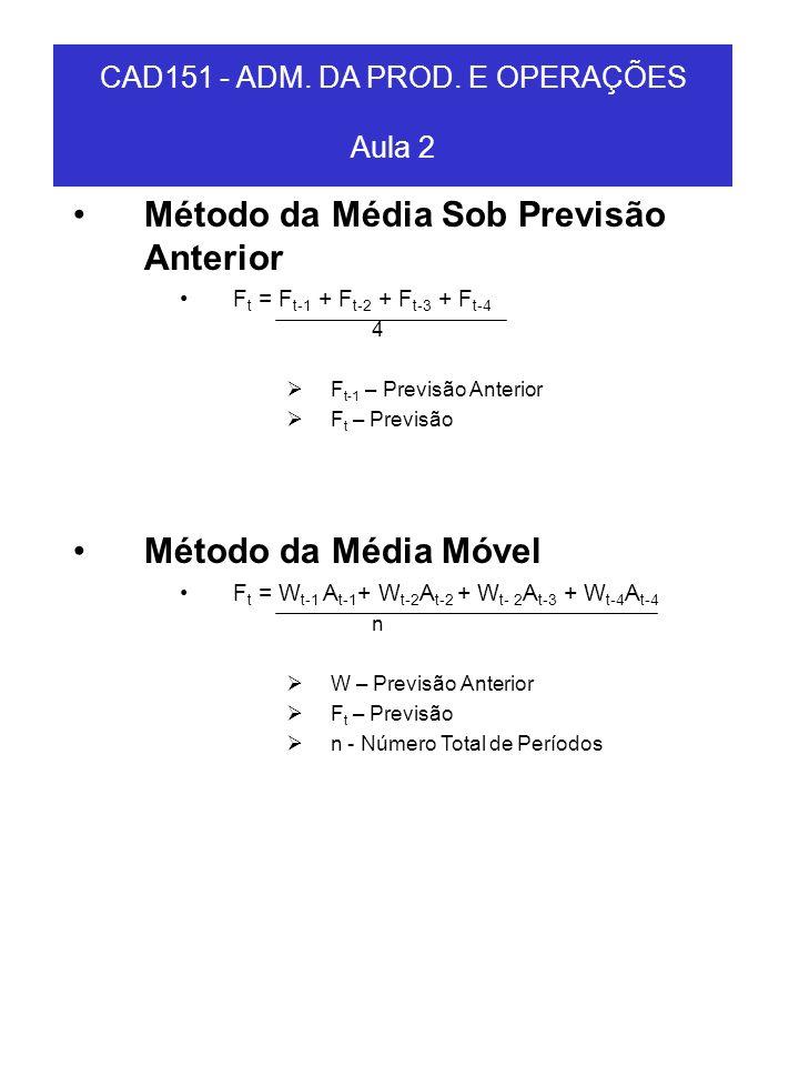 Método da Média Sob Previsão Anterior F t = F t-1 + F t-2 + F t-3 + F t-4 4 F t-1 – Previsão Anterior F t – Previsão Método da Média Móvel F t = W t-1
