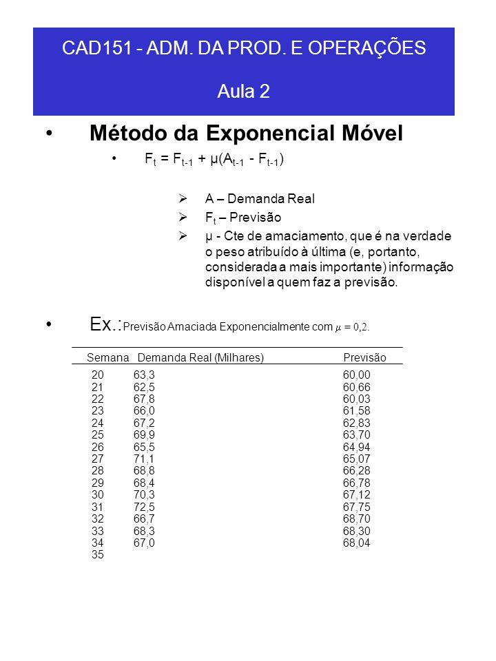 Método da Exponencial Móvel F t = F t-1 + µ(A t-1 - F t-1 ) A – Demanda Real F t – Previsão µ - Cte de amaciamento, que é na verdade o peso atribuído