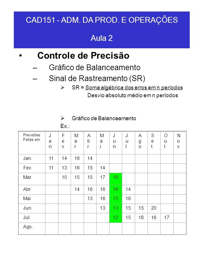CAD151 - ADM. DA PROD. E OPERAÇÕES Aula 2 Controle de Precisão –Gráfico de Balanceamento –Sinal de Rastreamento (SR) SR = Soma algébrica dos erros em