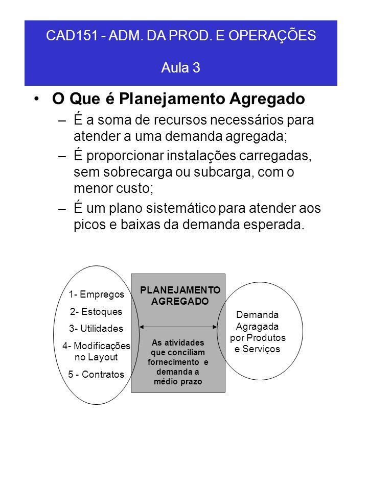 O Que é Planejamento Agregado –É a soma de recursos necessários para atender a uma demanda agregada; –É proporcionar instalações carregadas, sem sobre