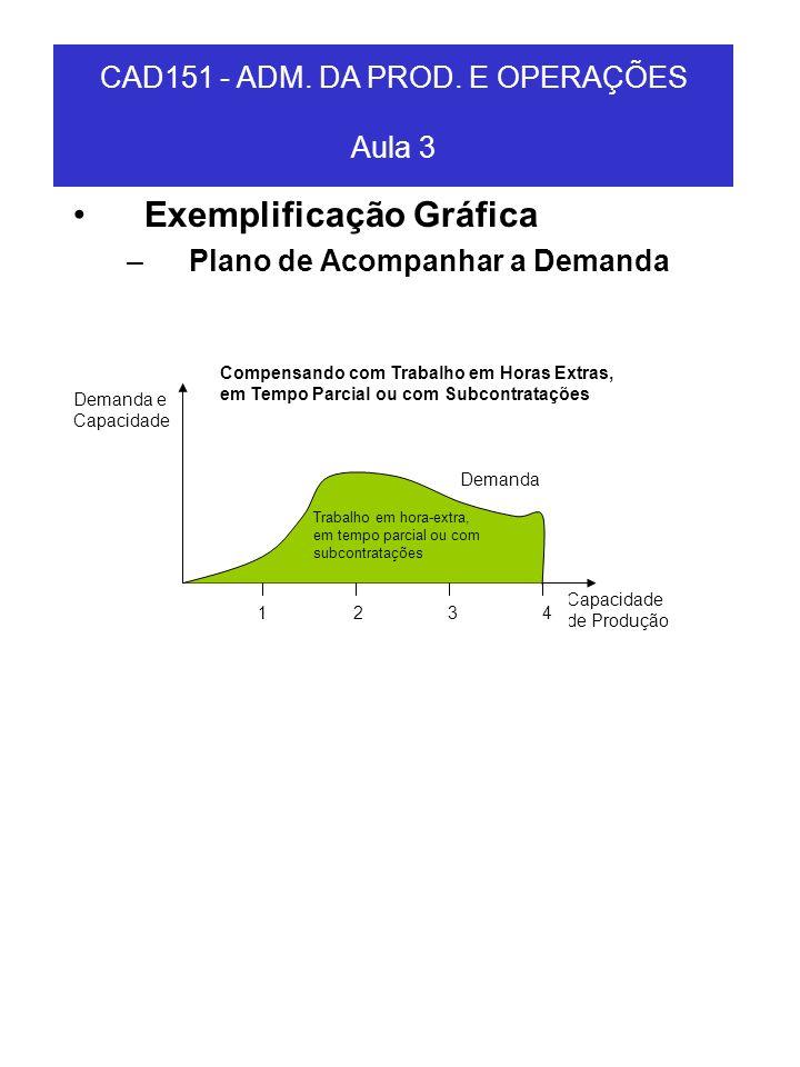 Exemplificação Gráfica –Plano de Acompanhar a Demanda Demanda Capacidade de Produção Demanda e Capacidade 1 2 3 4 Trabalho em hora-extra, em tempo par