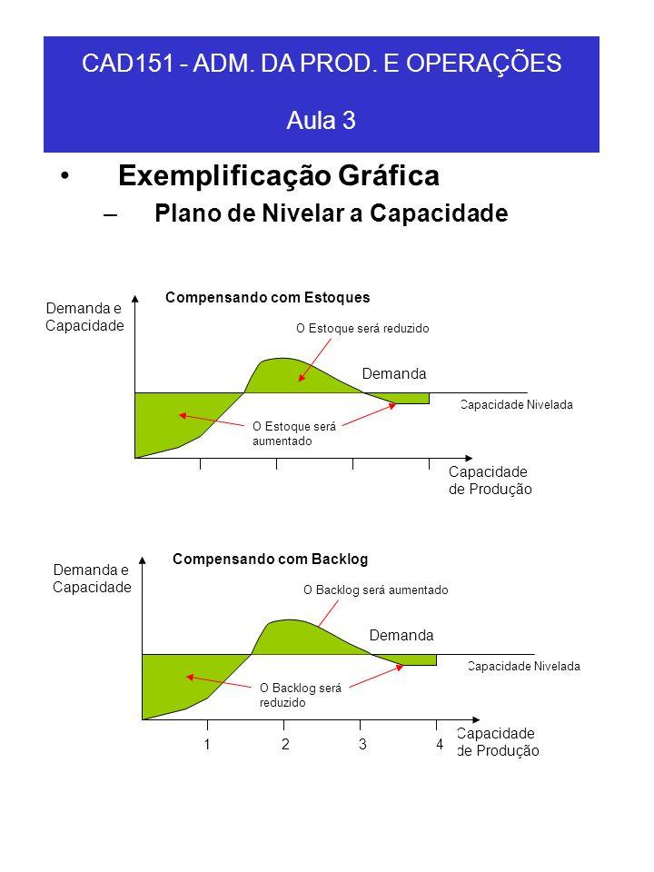 Exemplificação Gráfica –Plano de Nivelar a Capacidade Capacidade Nivelada Demanda Capacidade de Produção Demanda e Capacidade 1 2 3 4 O Backlog será r