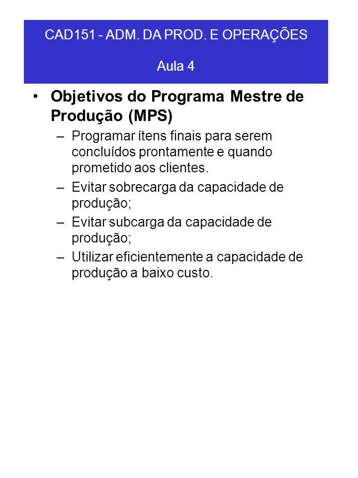 Objetivos do Programa Mestre de Produção (MPS) –Programar ítens finais para serem concluídos prontamente e quando prometido aos clientes. –Evitar sobr