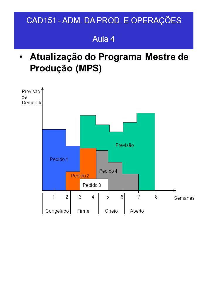 Atualização do Programa Mestre de Produção (MPS) CAD151 - ADM. DA PROD. E OPERAÇÕES Aula 4 Previsão de Demanda Pedido 1 Previsão Pedido 4 Pedido 2 Ped