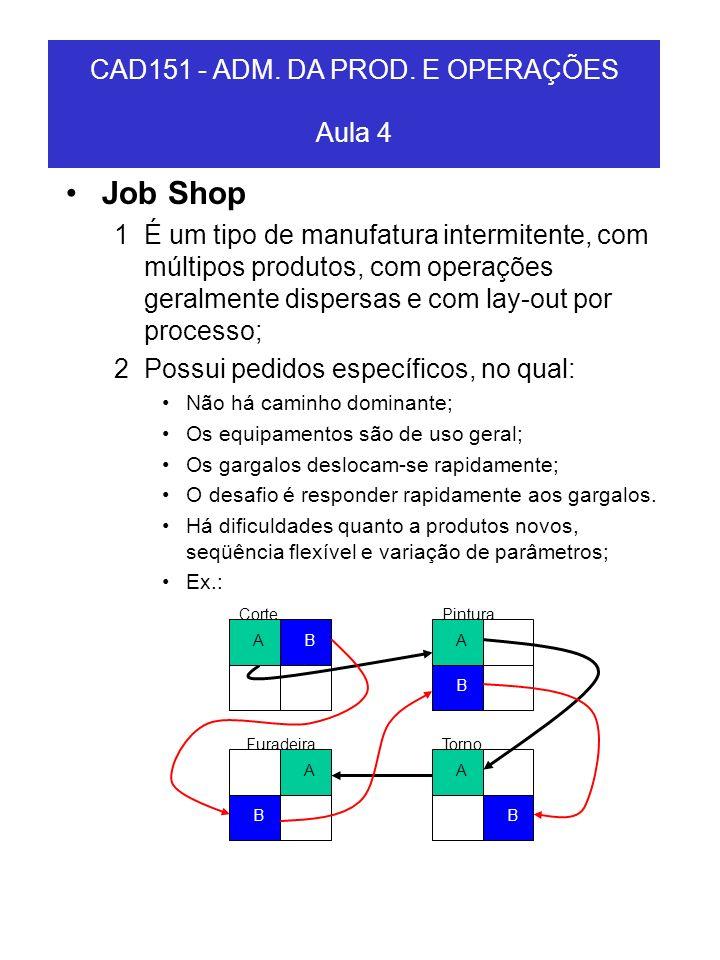 Job Shop 1É um tipo de manufatura intermitente, com múltipos produtos, com operações geralmente dispersas e com lay-out por processo; 2Possui pedidos