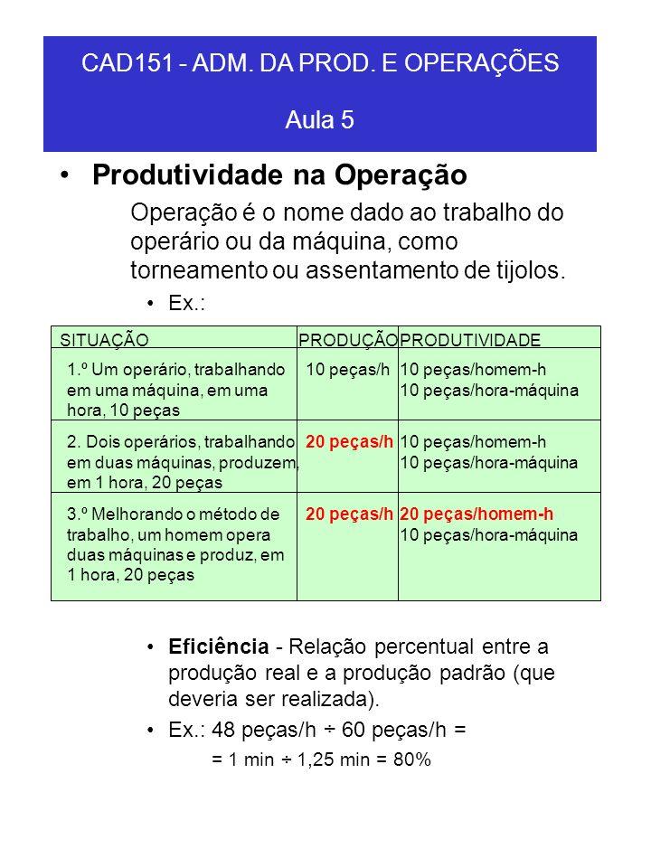 Produtividade na Operação Operação é o nome dado ao trabalho do operário ou da máquina, como torneamento ou assentamento de tijolos. Ex.: Eficiência -