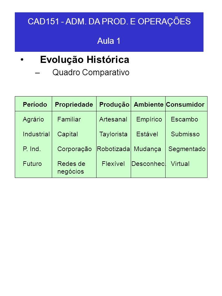CAD151 - ADM. DA PROD. E OPERAÇÕES Aula 1 Evolução Histórica –Quadro Comparativo PeríodoPropriedadeProduçãoAmbienteConsumidor AgrárioFamiliarArtesanal