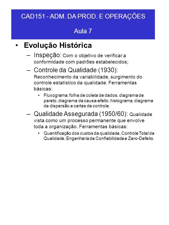 Evolução Histórica –Inspeção: Com o objetivo de verificar a conformidade com padrões estabelecidos; –Controle da Qualidade (1930): Reconhecimento da v