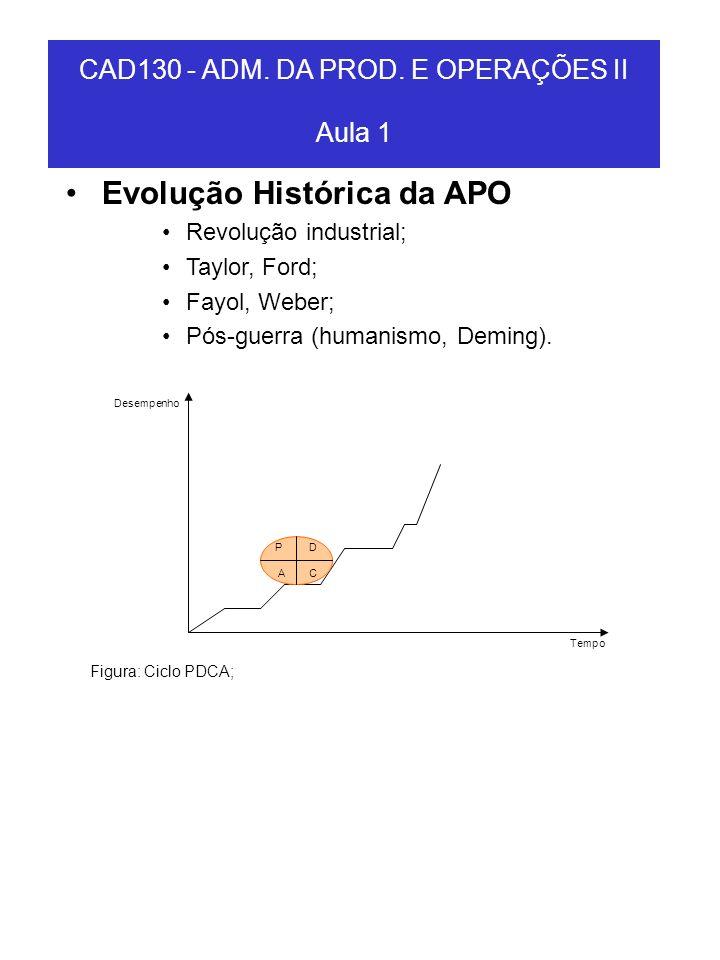 CAD130 - ADM. DA PROD. E OPERAÇÕES II Aula 1 P D A C Desempenho Tempo Figura: Ciclo PDCA; Evolução Histórica da APO Revolução industrial; Taylor, Ford