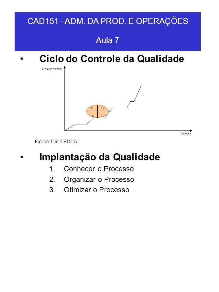 Ciclo do Controle da Qualidade Implantação da Qualidade 1.Conhecer o Processo 2.Organizar o Processo 3.Otimizar o Processo CAD151 - ADM. DA PROD. E OP