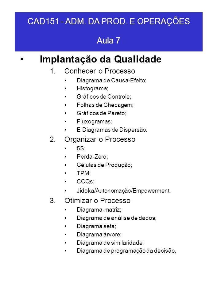 Implantação da Qualidade 1.Conhecer o Processo Diagrama de Causa-Efeito; Histograma; Gráficos de Controle; Folhas de Checagem; Gráficos de Pareto; Flu
