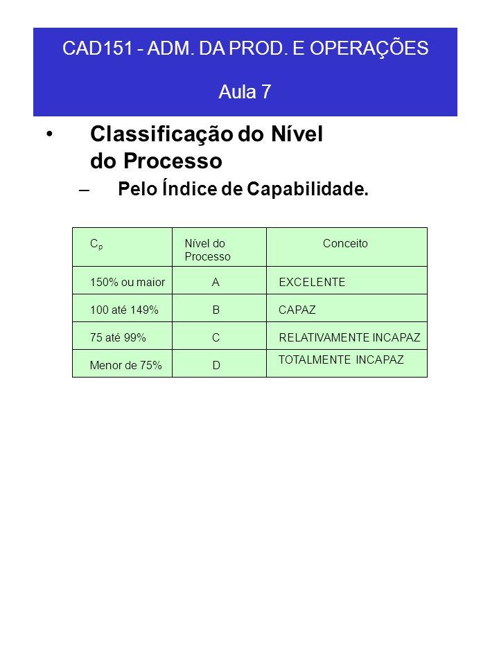 Classificação do Nível do Processo –Pelo Índice de Capabilidade. CAD151 - ADM. DA PROD. E OPERAÇÕES Aula 7 CpCp 150% ou maior 100 até 149% 75 até 99%
