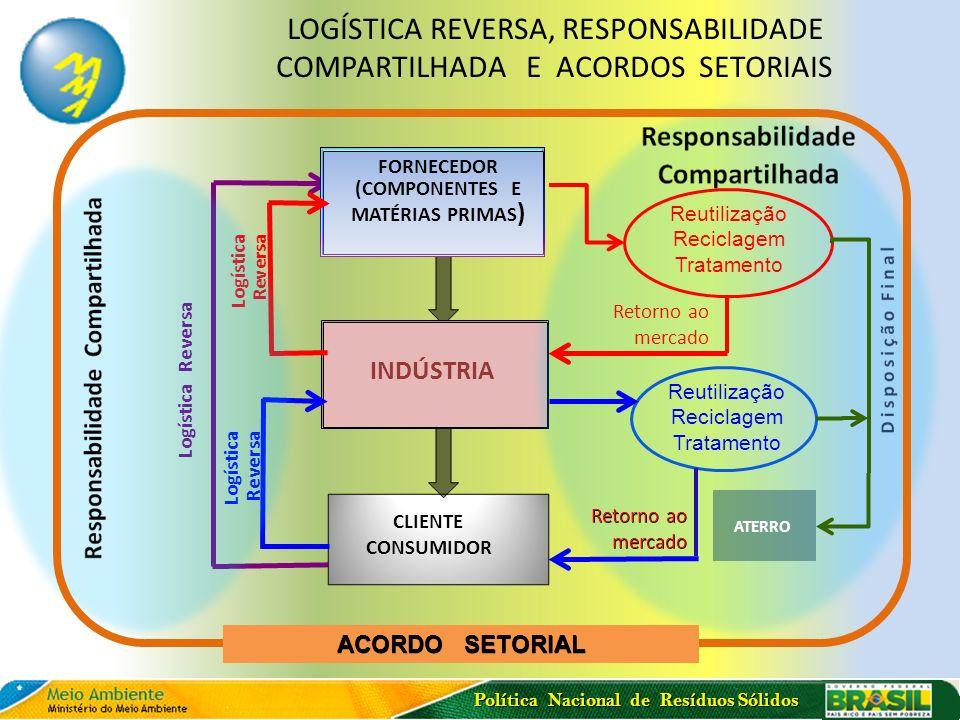 Política Nacional de Resíduos Sólidos LOGÍSTICA REVERSA, RESPONSABILIDADE COMPARTILHADA E ACORDOS SETORIAIS FORNECEDOR (COMPONENTES E MATÉRIAS PRIMAS