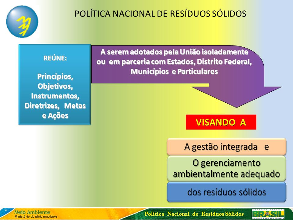 Política Nacional de Resíduos Sólidos POLÍTICA NACIONAL DE RESÍDUOS SÓLIDOS A serem adotados pela União isoladamente ou em parceria com Estados, Distr