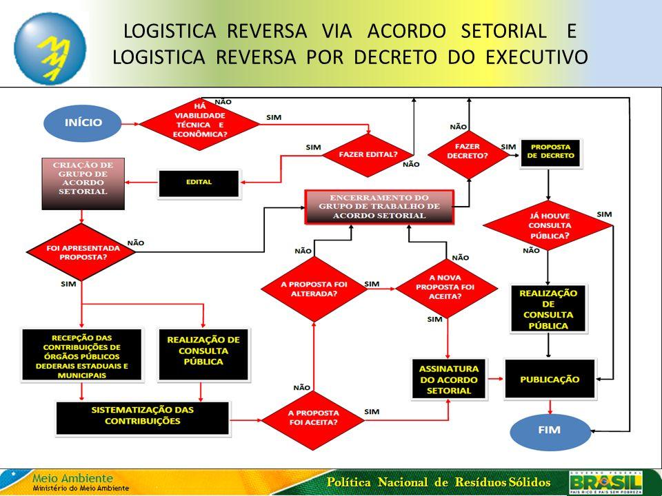 Política Nacional de Resíduos Sólidos LOGISTICA REVERSA VIA ACORDO SETORIAL E LOGISTICA REVERSA POR DECRETO DO EXECUTIVO