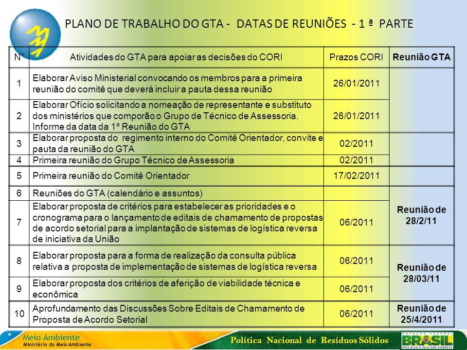 Política Nacional de Resíduos Sólidos PLANO DE TRABALHO DO GTA - DATAS DE REUNIÕES - 1 ª PARTE N°Atividades do GTA para apoiar as decisões do CORIPraz