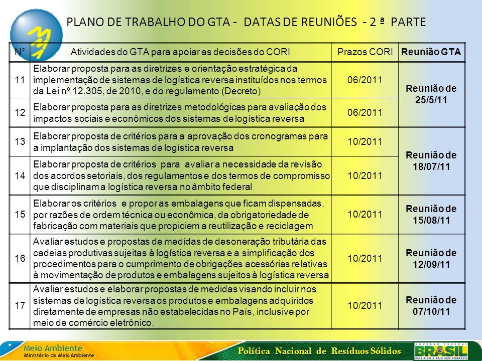 Política Nacional de Resíduos Sólidos PLANO DE TRABALHO DO GTA - DATAS DE REUNIÕES - 2 ª PARTE N°Atividades do GTA para apoiar as decisões do CORIPraz