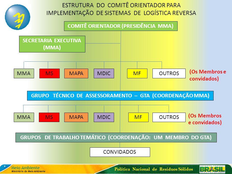 Política Nacional de Resíduos Sólidos COMITÊ ORIENTADOR (PRESIDÊNCIA MMA) SECRETARIA EXECUTIVA (MMA) MMA MS MAPAMDICMF (Os Membros e convidados) MMAMS