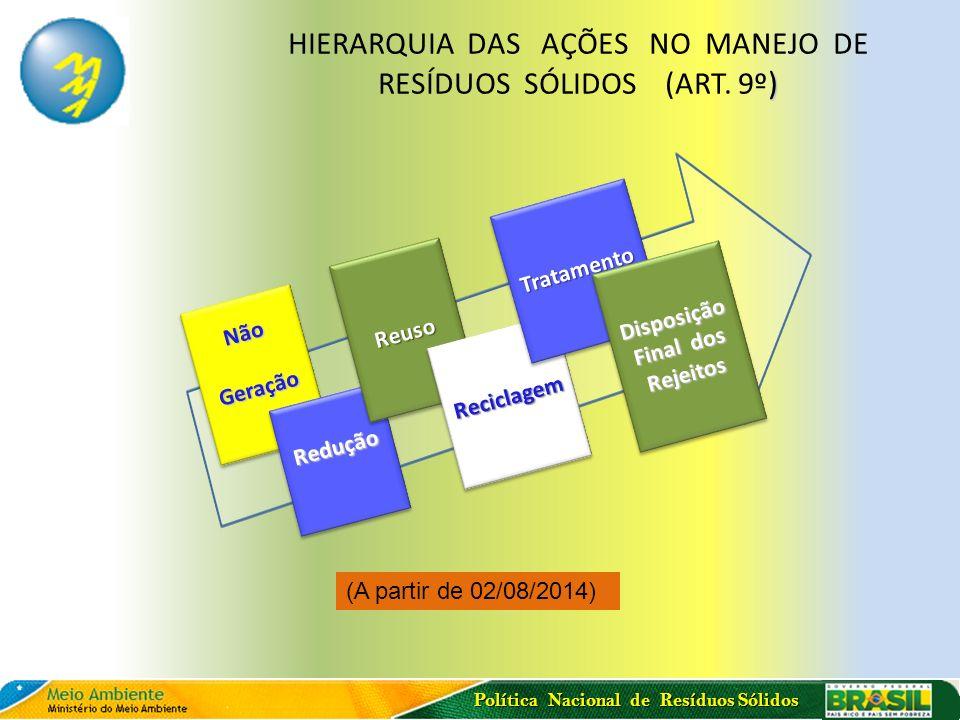 Política Nacional de Resíduos Sólidos ) HIERARQUIA DAS AÇÕES NO MANEJO DE RESÍDUOS SÓLIDOS (ART. 9º ) (A partir de 02/08/2014) NãoGeraçãoNãoGeração Re