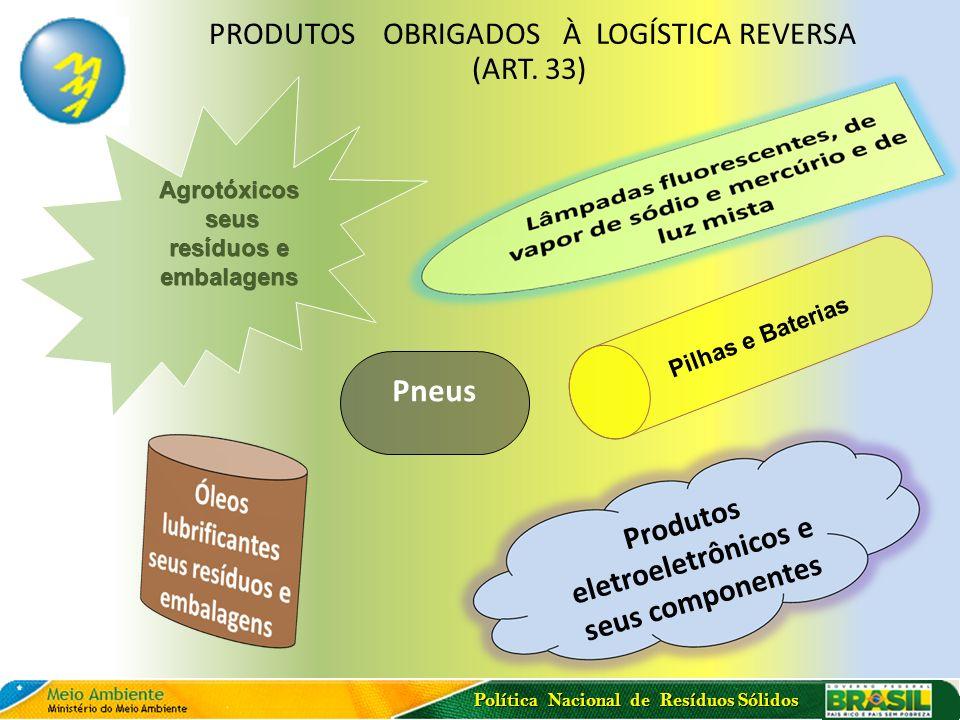 Política Nacional de Resíduos Sólidos Produtos eletroeletrônicos e seus componentes Pneus PRODUTOS OBRIGADOS À LOGÍSTICA REVERSA (ART. 33) Agrotóxicos