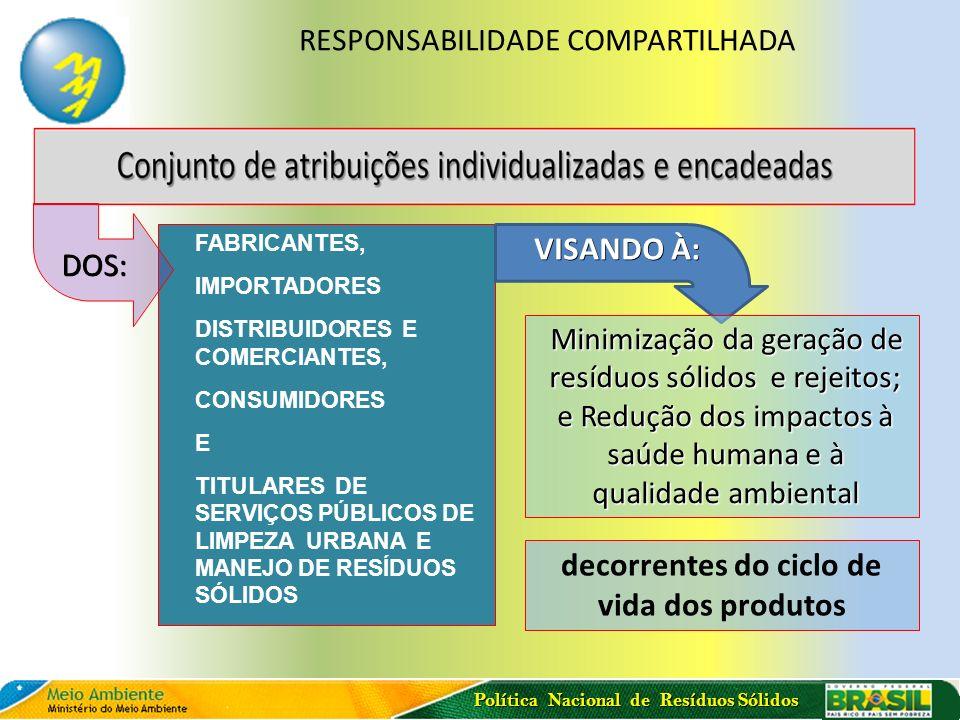Política Nacional de Resíduos Sólidos FABRICANTES, IMPORTADORES DISTRIBUIDORES E COMERCIANTES, CONSUMIDORES E TITULARES DE SERVIÇOS PÚBLICOS DE LIMPEZ