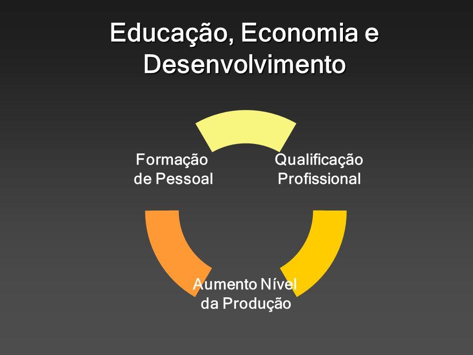 Educação, Economia e Desenvolvimento Qualificação Profissional Aumento Nível da Produção Formação de Pessoal
