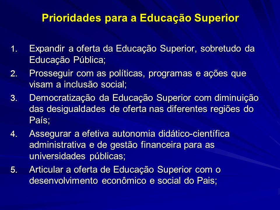 Prioridades para a Educação Superior 1. Expandir a oferta da Educação Superior, sobretudo da Educação Pública; 2. Prosseguir com as políticas, program
