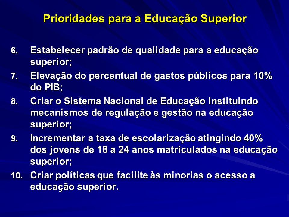 Prioridades para a Educação Superior 6. Estabelecer padrão de qualidade para a educação superior; 7. Elevação do percentual de gastos públicos para 10
