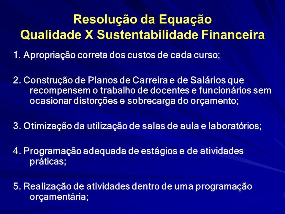 Resolução da Equação Qualidade X Sustentabilidade Financeira 1. Apropriação correta dos custos de cada curso; 2. Construção de Planos de Carreira e de