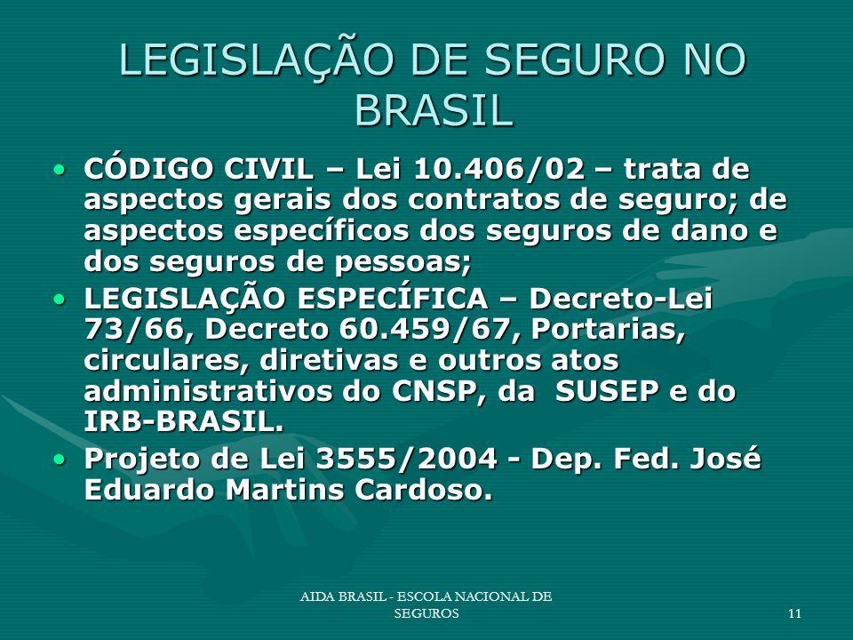 AIDA BRASIL - ESCOLA NACIONAL DE SEGUROS11 LEGISLAÇÃO DE SEGURO NO BRASIL CÓDIGO CIVIL – Lei 10.406/02 – trata de aspectos gerais dos contratos de seg