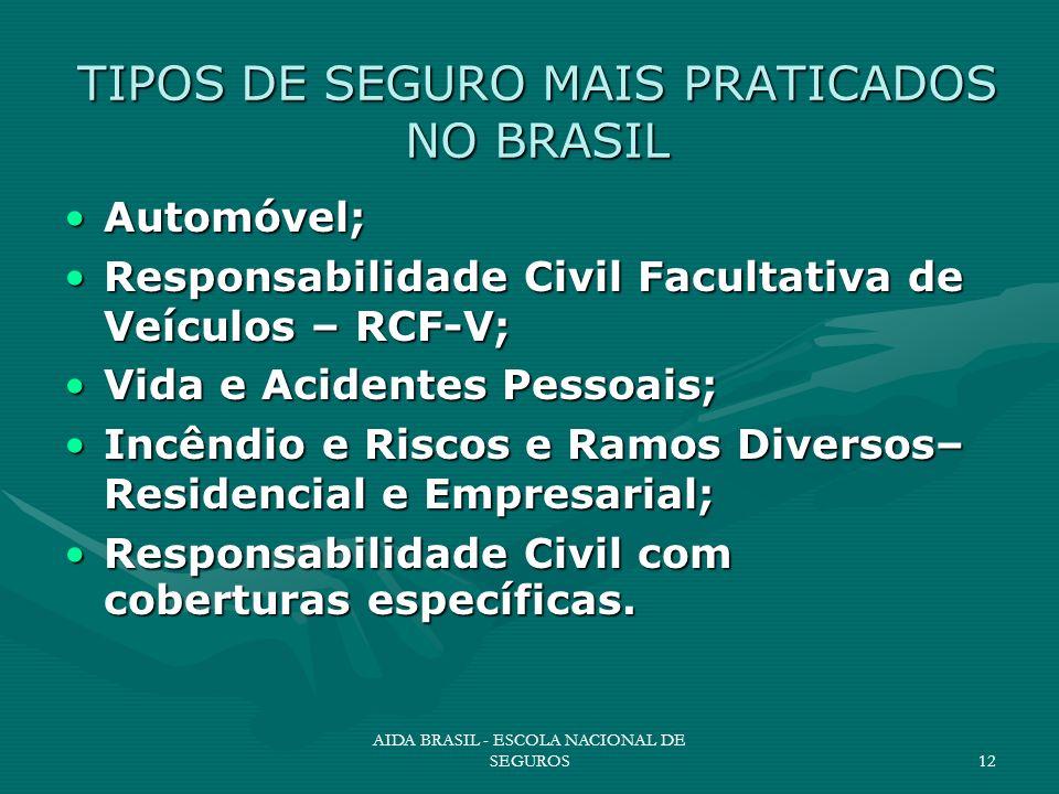 AIDA BRASIL - ESCOLA NACIONAL DE SEGUROS12 TIPOS DE SEGURO MAIS PRATICADOS NO BRASIL Automóvel;Automóvel; Responsabilidade Civil Facultativa de Veícul