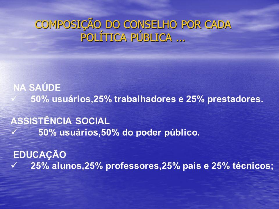 COMPOSIÇÃO DO CONSELHO POR CADA POLÍTICA PÚBLICA... NA SAÚDE 50% usuários,25% trabalhadores e 25% prestadores. ASSISTÊNCIA SOCIAL 50% usuários,50% do