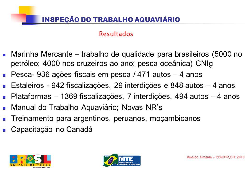 INSPEÇÃO DO TRABALHO AQUAVIÁRIO Marinha Mercante – trabalho de qualidade para brasileiros (5000 no petróleo; 4000 nos cruzeiros ao ano; pesca oceânica