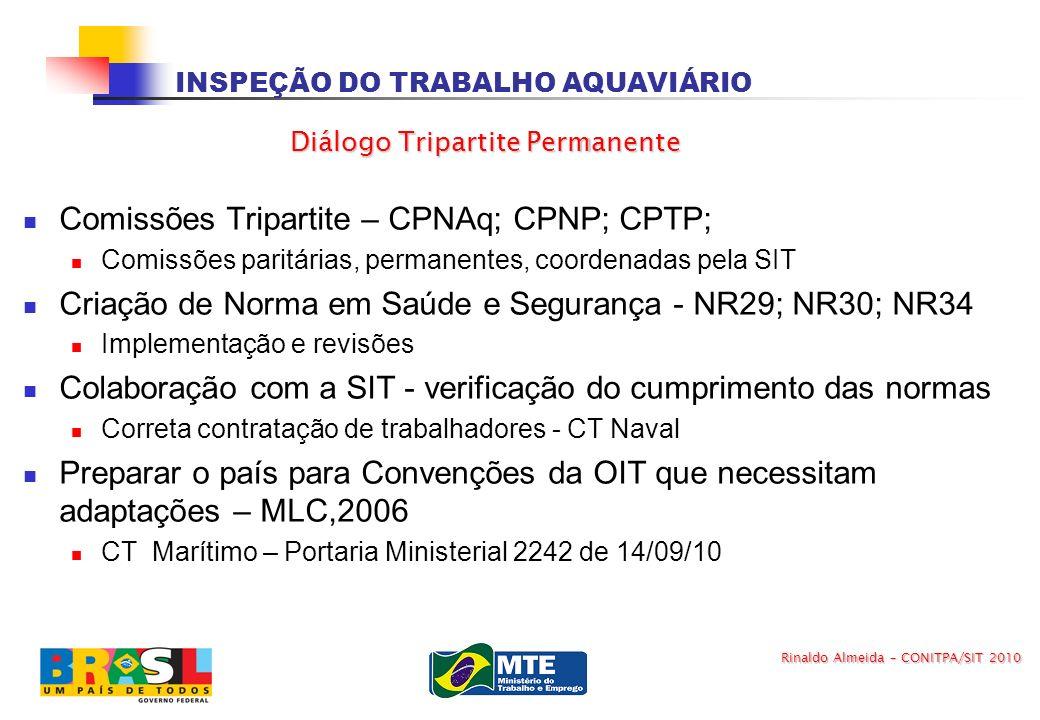 INSPEÇÃO DO TRABALHO AQUAVIÁRIO Comissões Tripartite – CPNAq; CPNP; CPTP; Comissões paritárias, permanentes, coordenadas pela SIT Criação de Norma em