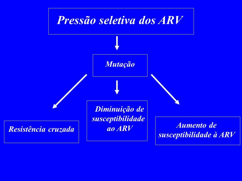 Pressão seletiva dos ARV Mutação Resistência cruzada Aumento de susceptibilidade à ARV Diminuição de susceptibilidade ao ARV