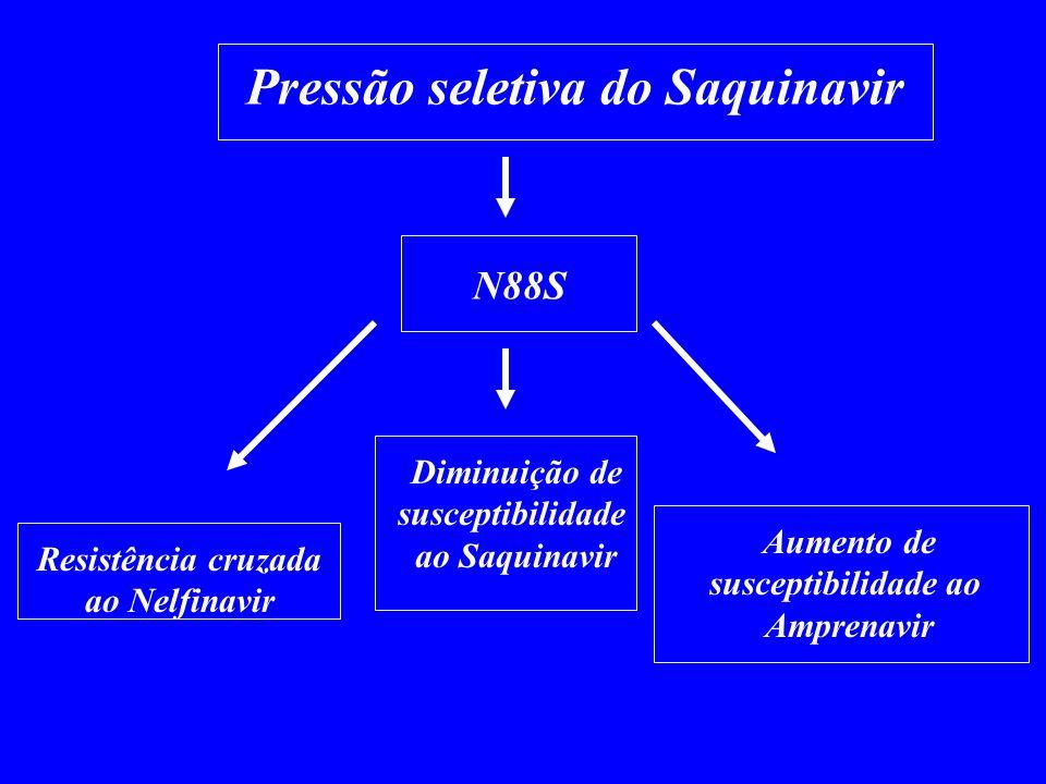 Pressão seletiva do Saquinavir N88S Resistência cruzada ao Nelfinavir Aumento de susceptibilidade ao Amprenavir Diminuição de susceptibilidade ao Saqu