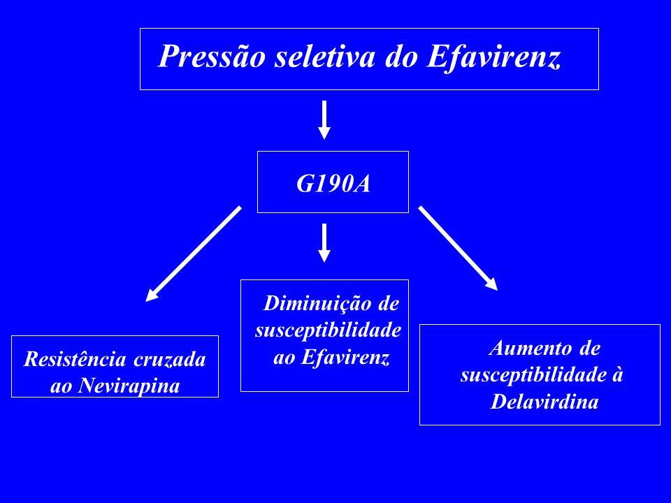 Pressão seletiva do Efavirenz G190A Resistência cruzada ao Nevirapina Aumento de susceptibilidade à Delavirdina Diminuição de susceptibilidade ao Efav