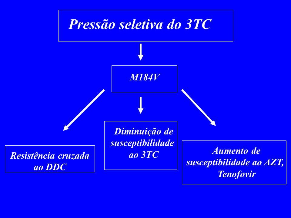 Pressão seletiva do 3TC M184V Resistência cruzada ao DDC Aumento de susceptibilidade ao AZT, Tenofovir Diminuição de susceptibilidade ao 3TC